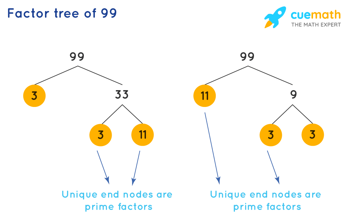 Factor tree of 99 to get the prime factors