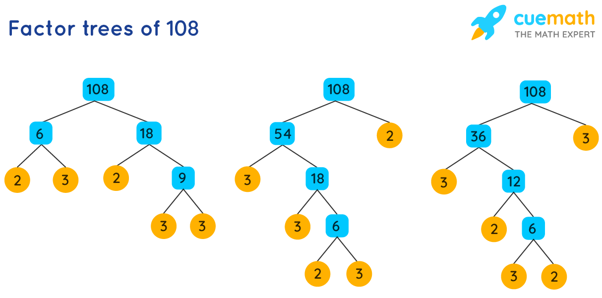 Factor trees of 108