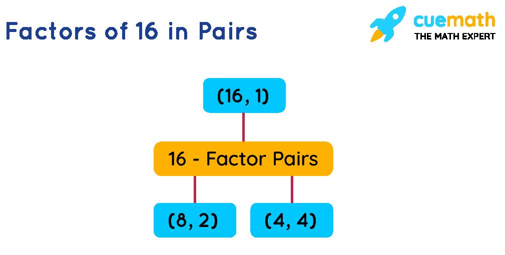 Factors of 16 in pairs