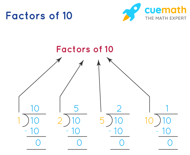 What are the factors of 10 in division problem?
