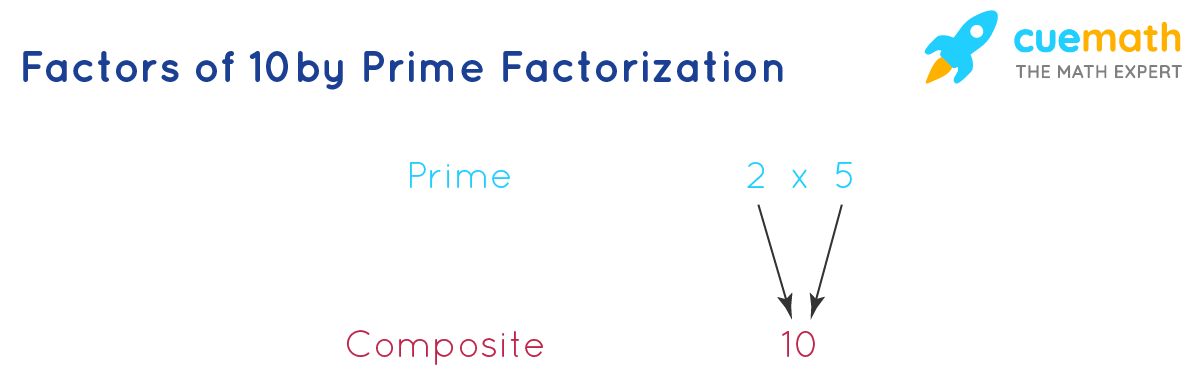10 can be expressed as a product of 2 primes