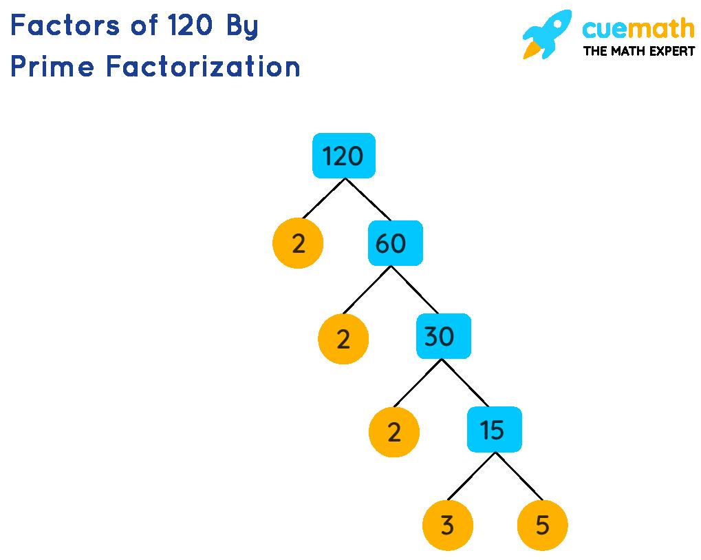 Factors of 120 by Prime factorization