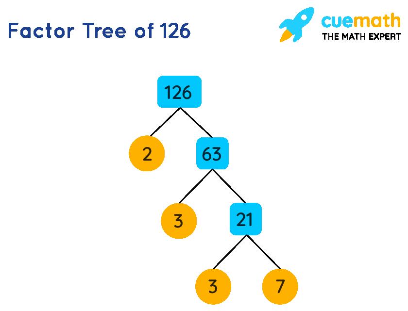 Factors of 126 by factor tree method