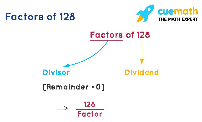 Factors of 128