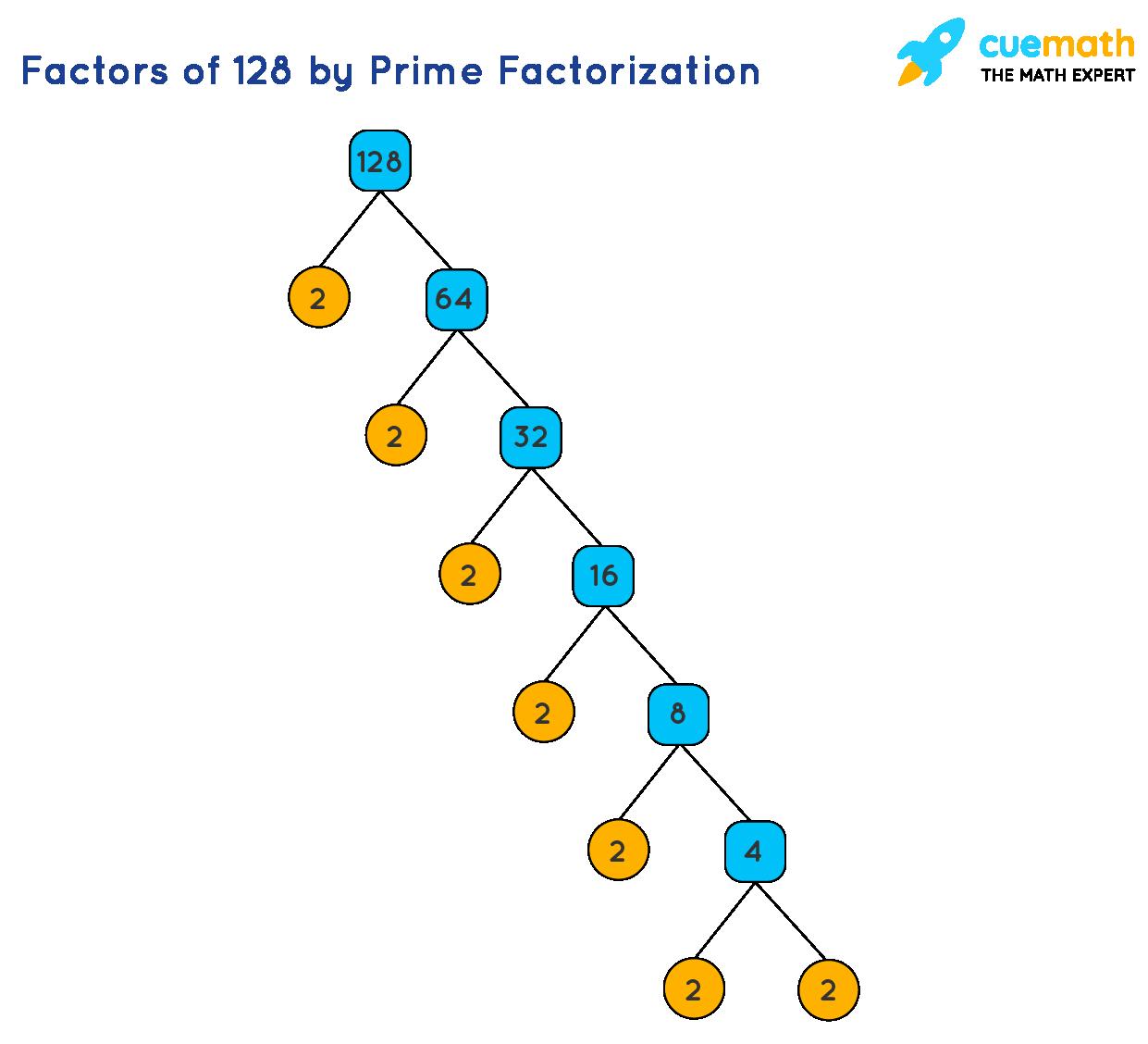 Factors of 128 by Prime Factorization