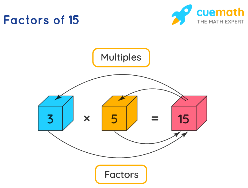 Image showing factors of 15