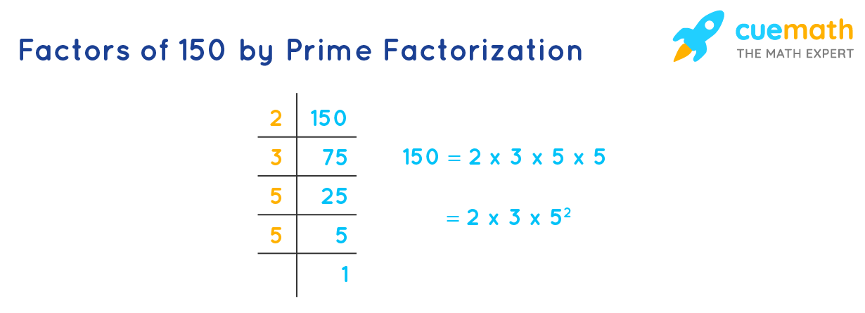 Factors of 150 by Prime Factorization