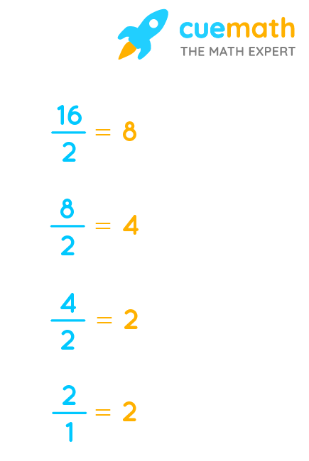 prime factors of 16 by division method