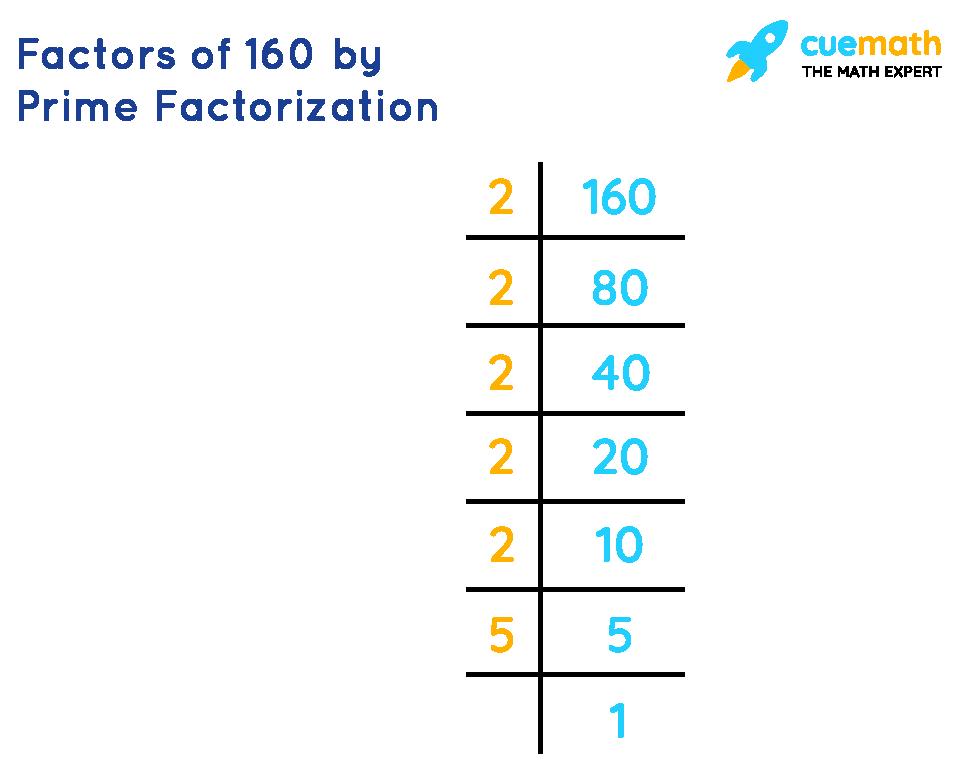 Factors of 160 by Prime Factorization