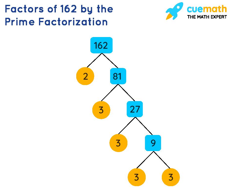Factors of 162 by prime factorization