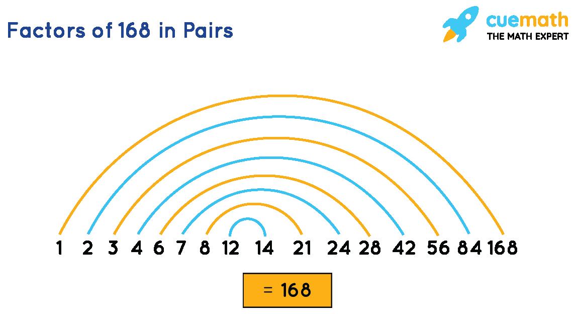 Factors of 168 in Pairs