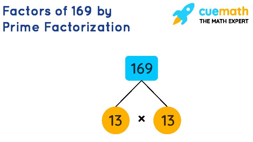 Factors of 169 by prime factorization