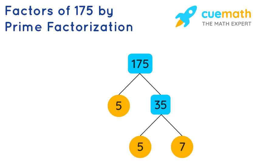 factors of 175 by prime factorization