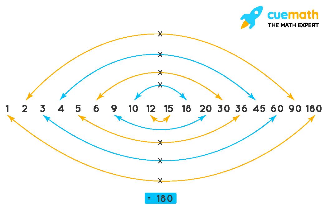 Pair factors of 180