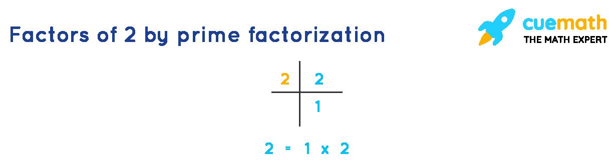 Factors of 2 by prime factorization