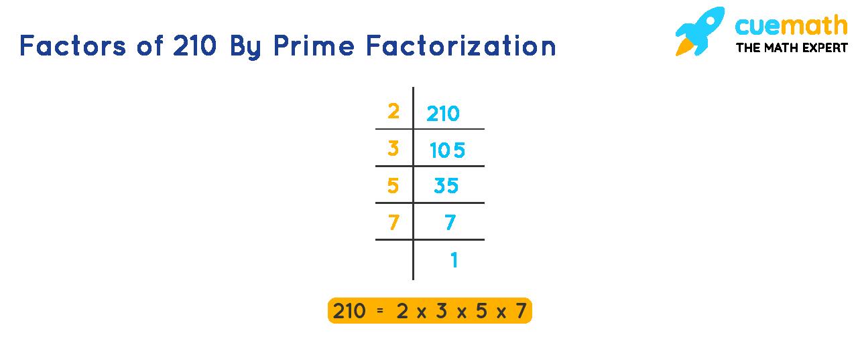 Factors of 210 by prime factorization