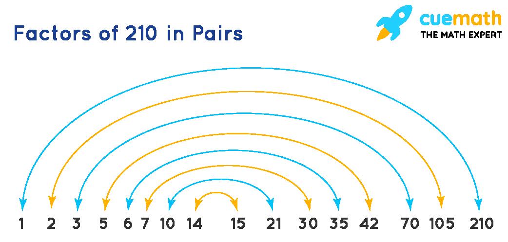 Factors of 210 in pairs