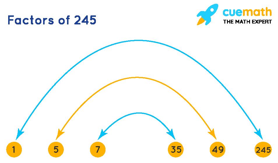 factors of 245