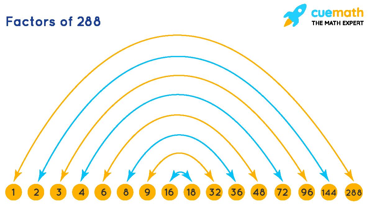 factors of 288