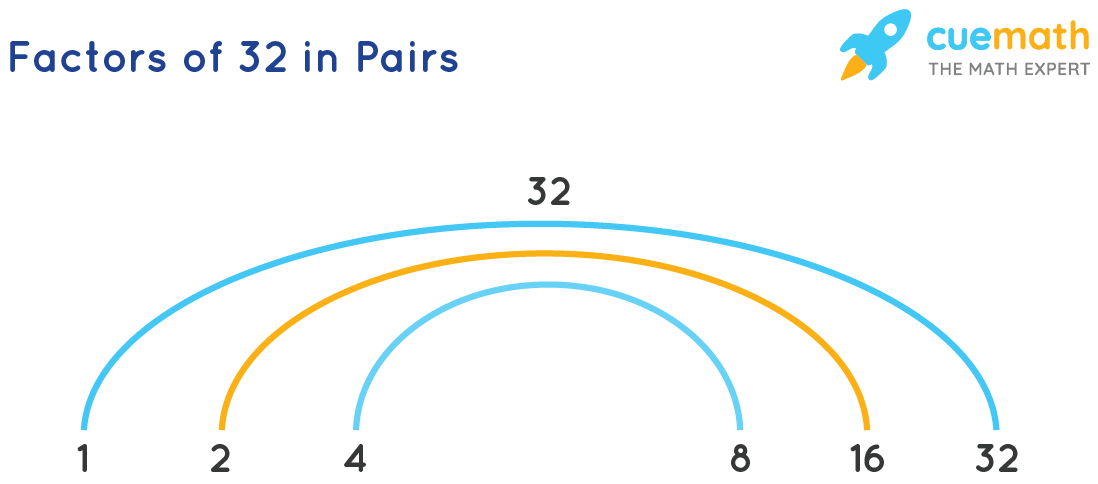 The Factors of 32 in Pairs
