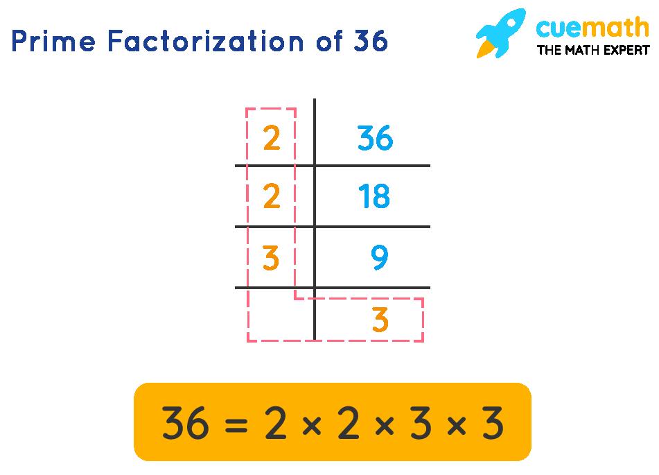 Prime factorization of 36