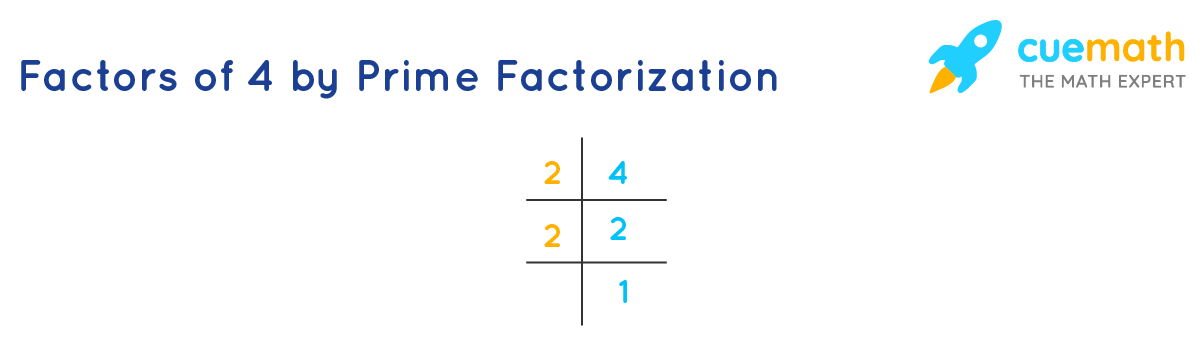 Prime factorization of 4