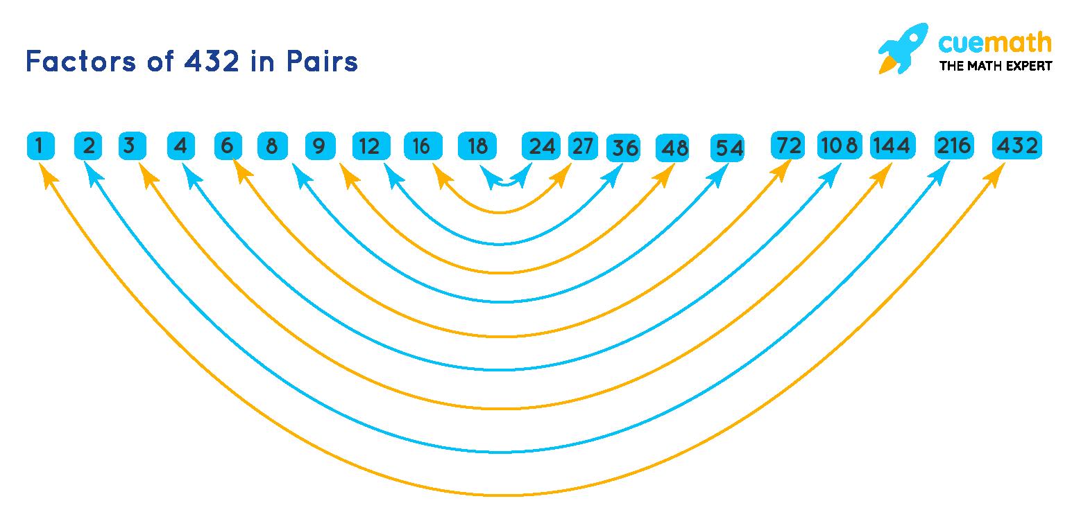 factors of 432 in pairs