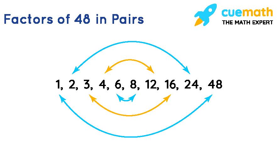 Factors of 48 in Pairs