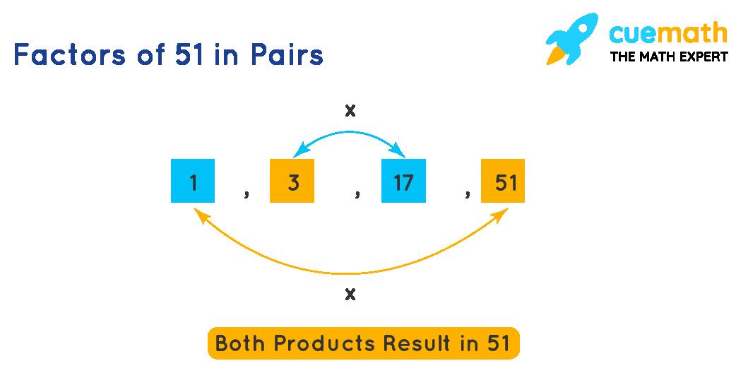 Factors of 51 in Pairs