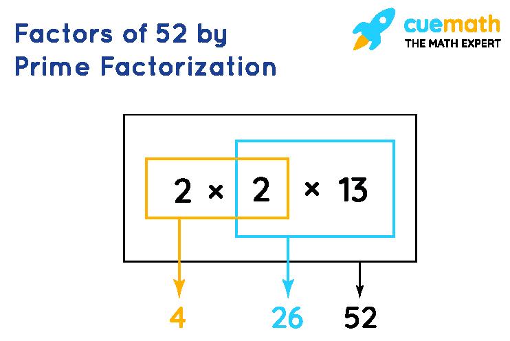 factors of 52 by prime factorization