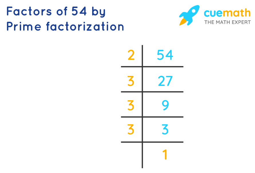 prime factorization of 54