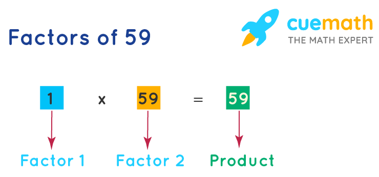 factors of 59 shown in blocks as factor 1 and factor 2