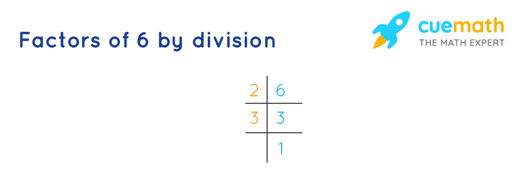 Factors of 6 - upside down division