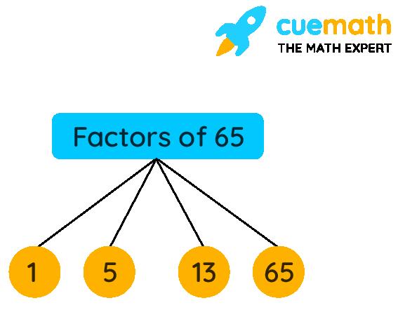 Factors of 65