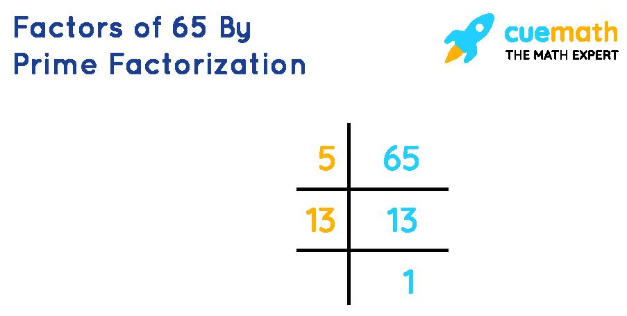 Prime factorization of 65