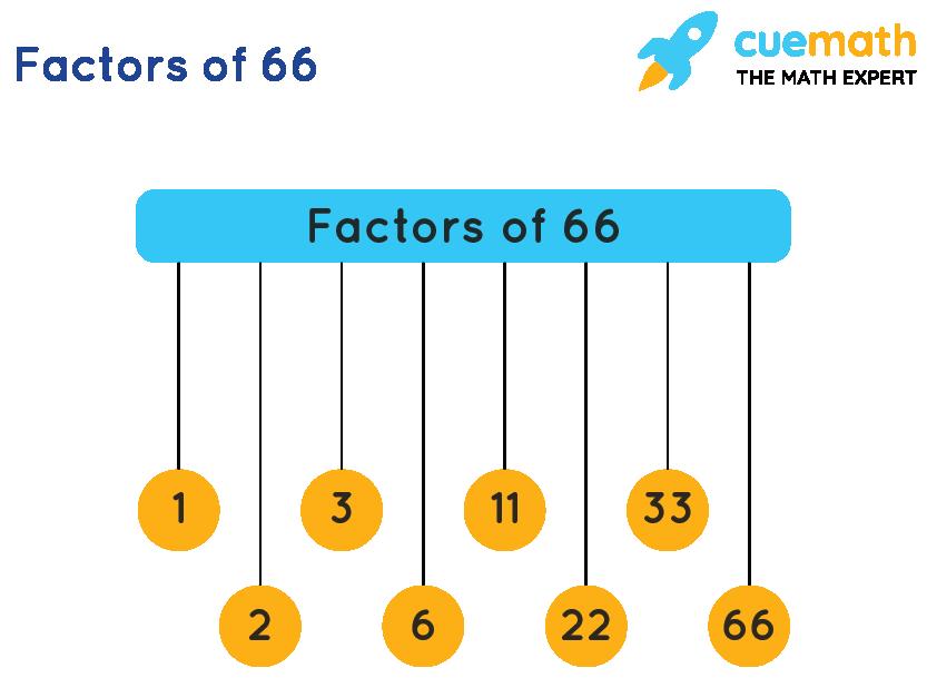 Factors of 66