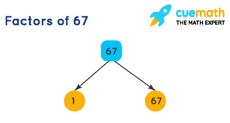 Factors of 67