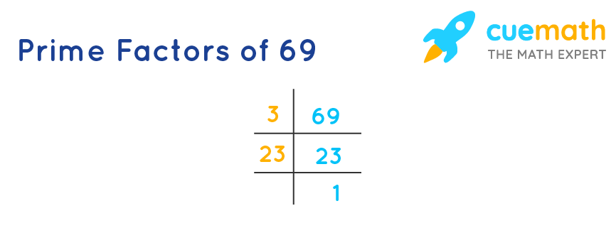 factors of 69 by upside down division