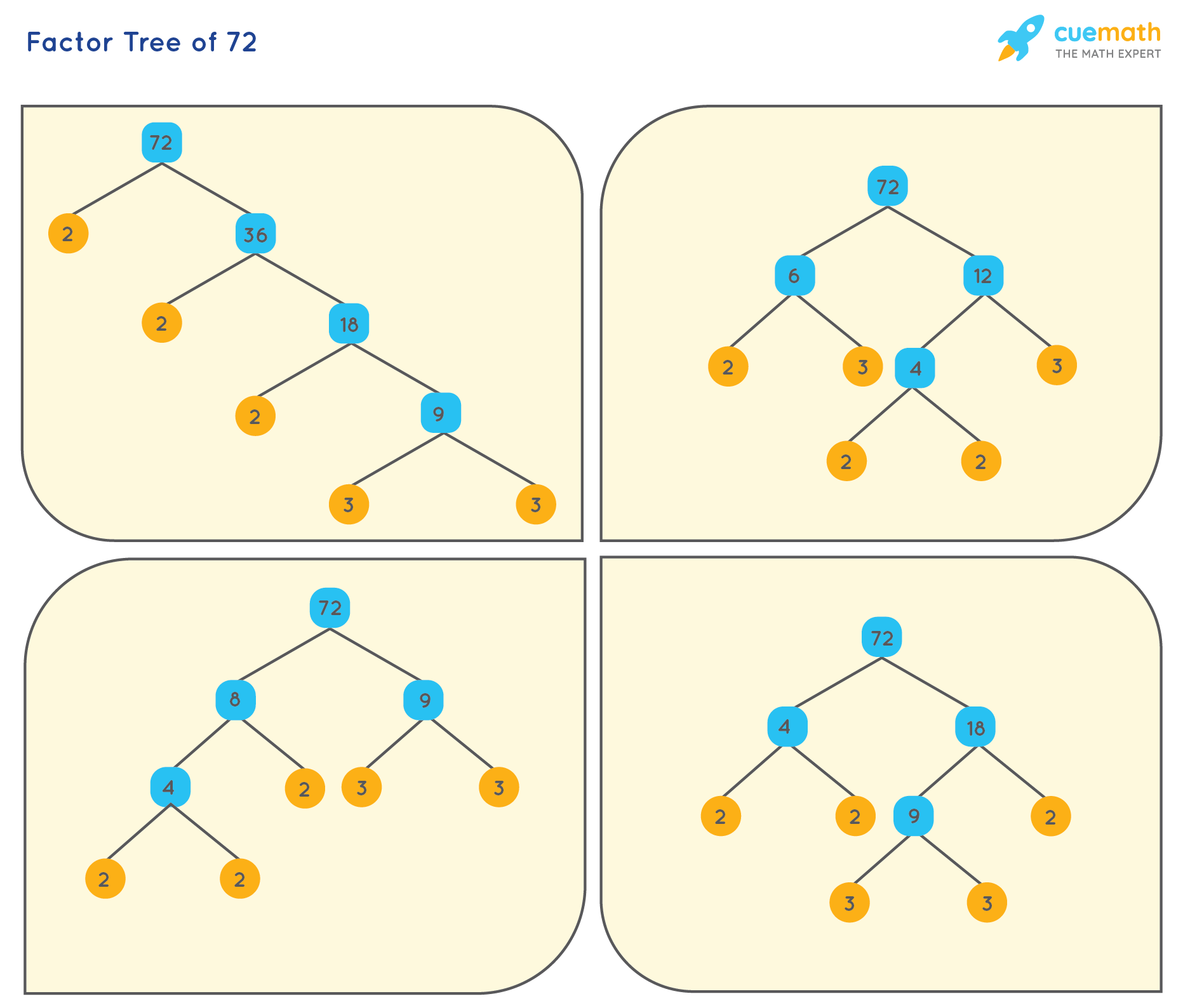 Factor Tree of 72