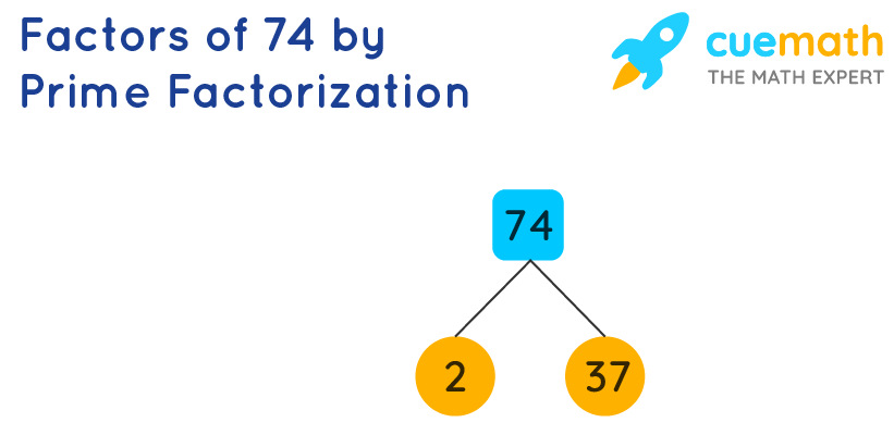Factors of 74 by Prime Factorization