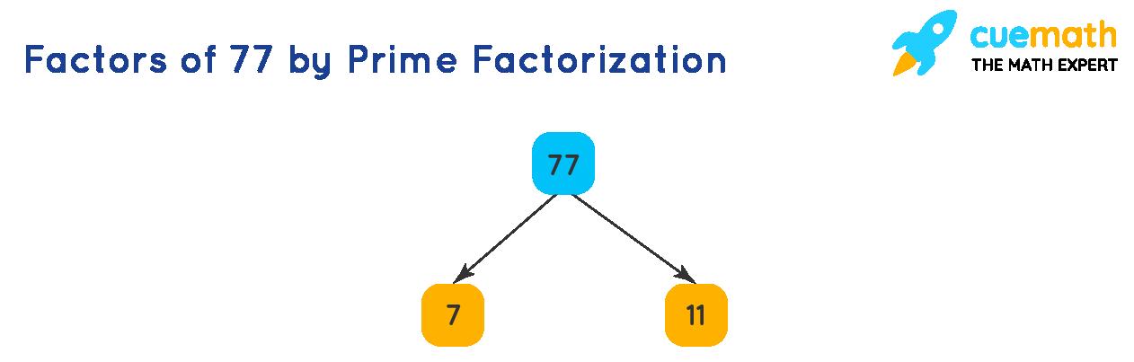Factors of 77 by Prime Factorization