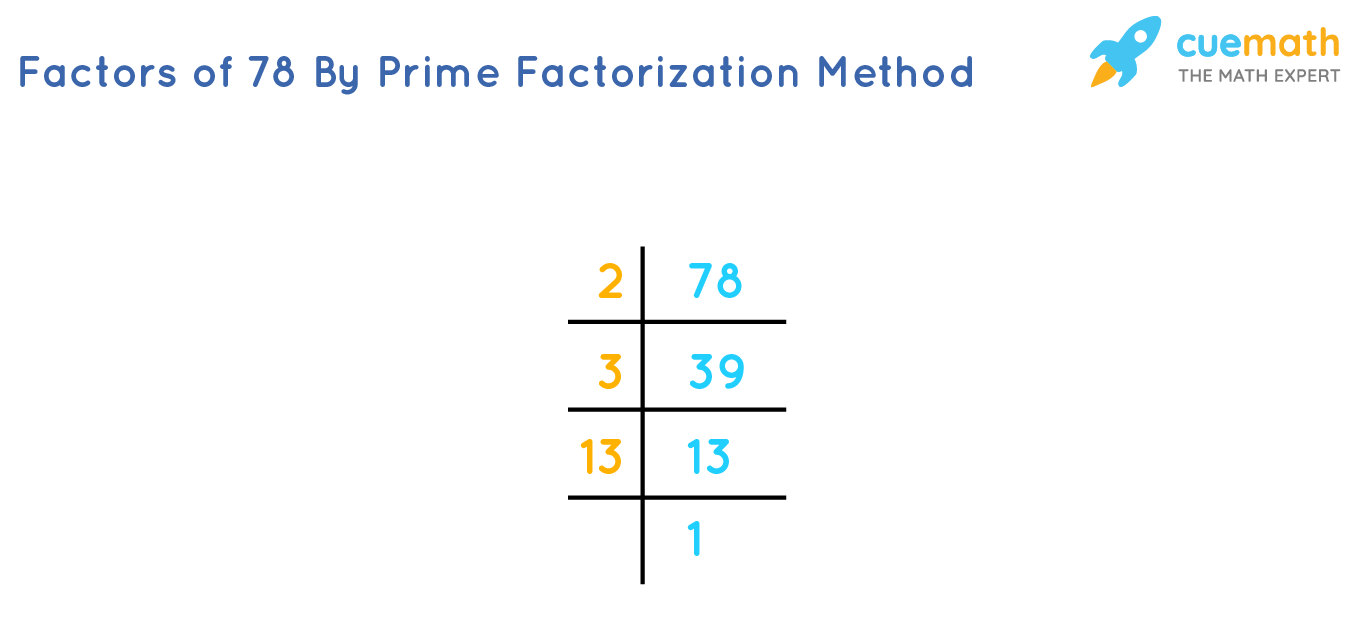 Prime factors of 78 by upside-down division method