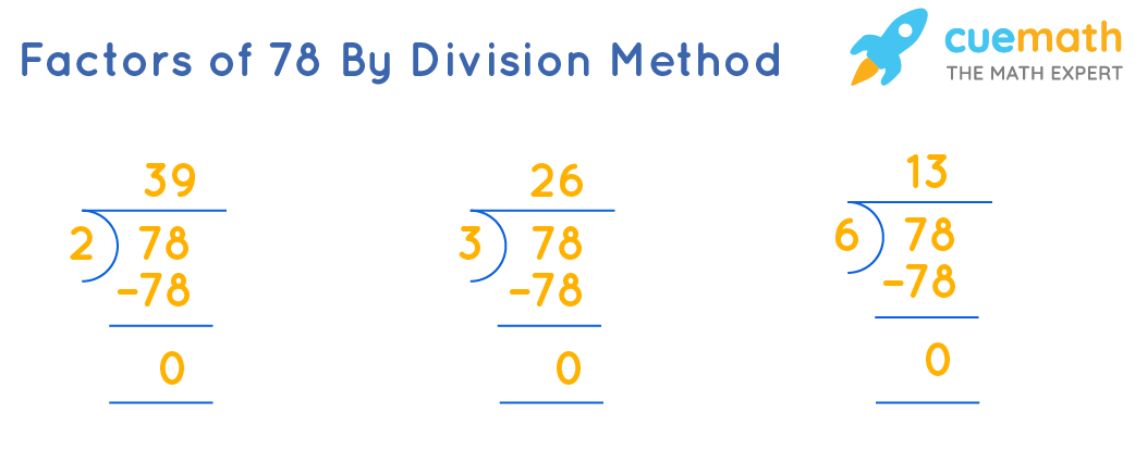 Factors of 78 by division method
