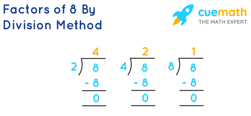 Division method to find factors of 8