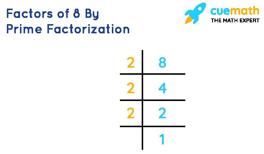 Factors of 8 by Prime factorization method