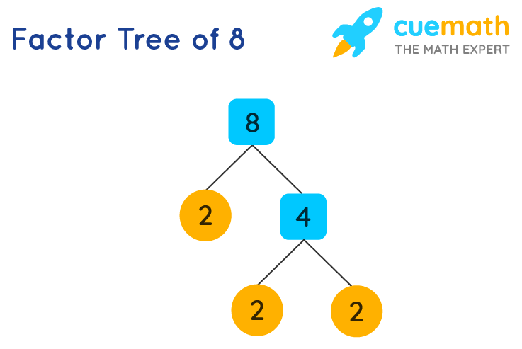 Factor of 8 by tree method