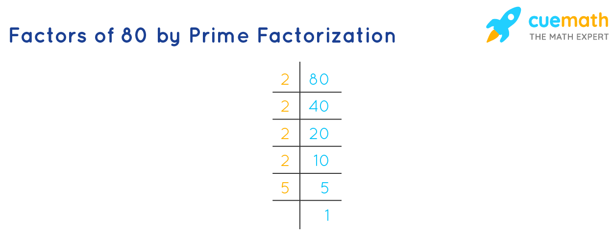 Factors of 80 by prime factorization method