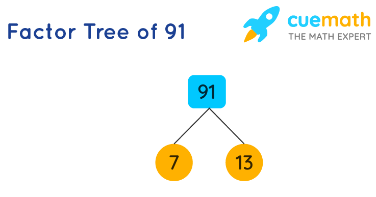 Factor tree method