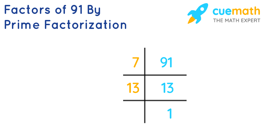 Prime factorization method