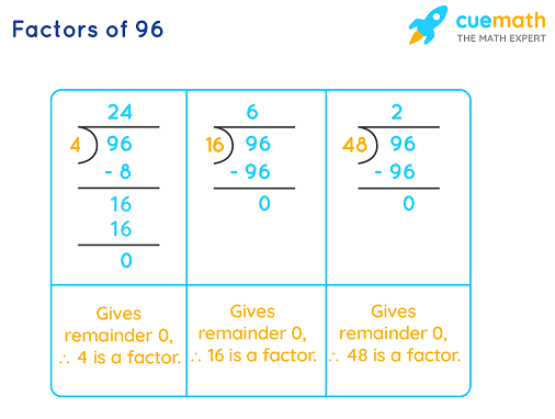 finding factors of 96 by division